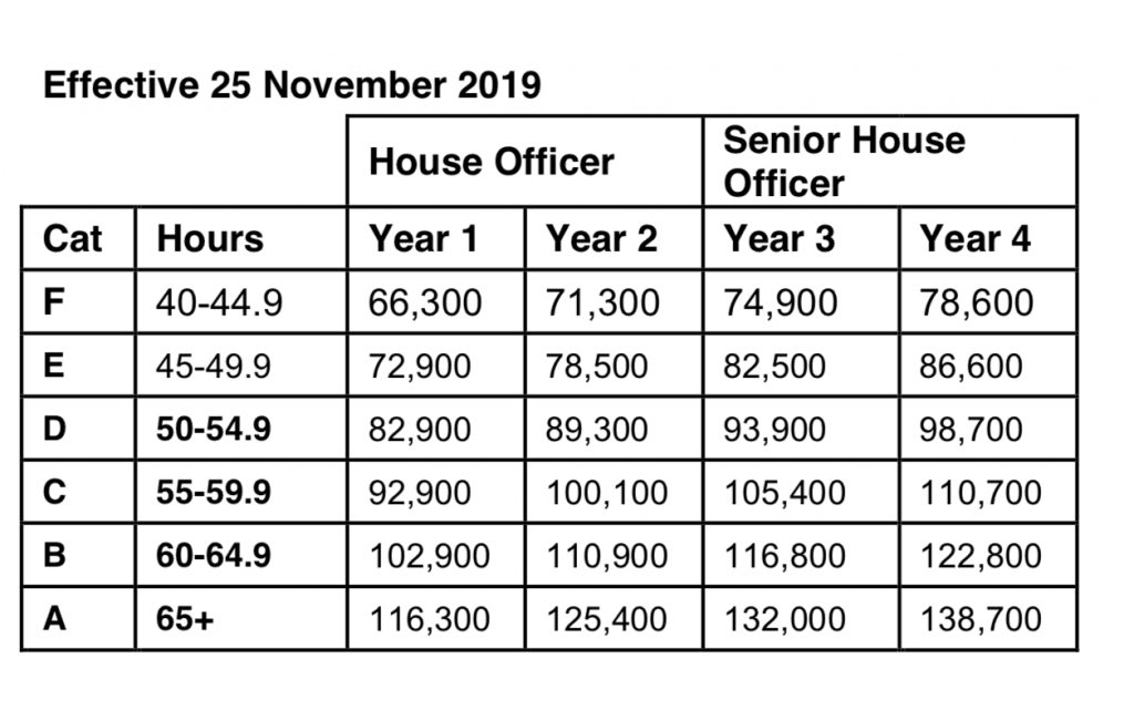 Payscales effective 25 November 2019